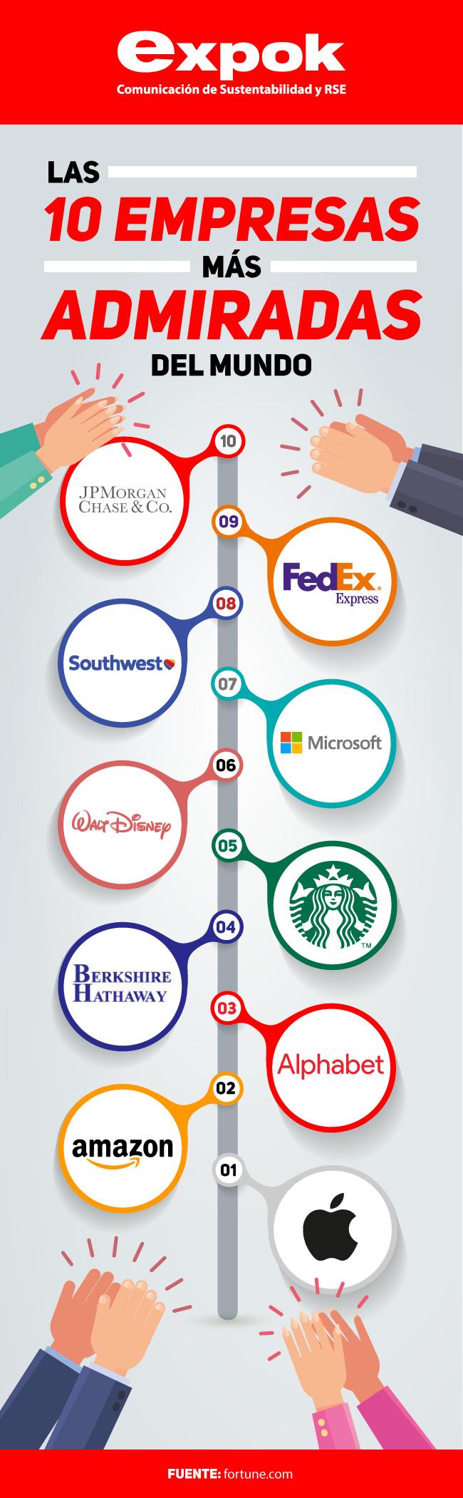 las empresas más admiradas del mundo 2018