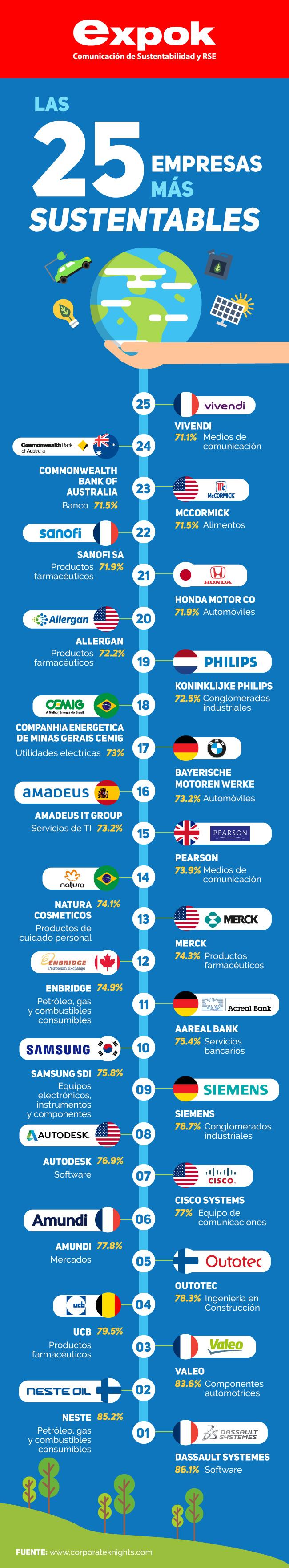 Las empresas más sustentables del mundo