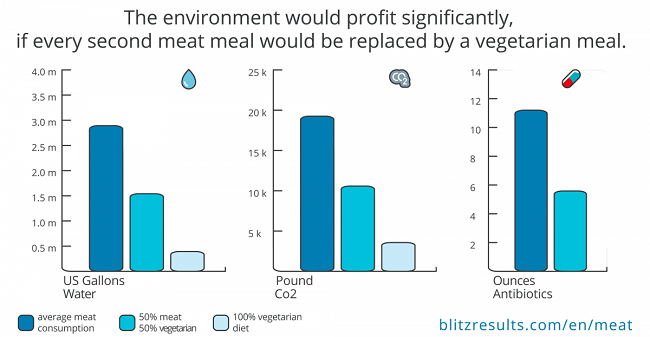 Cuales son los beneficios para el medio ambiente si la gente dejara de comer tanta carne