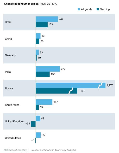 Cambios en precios de productos segun un informe de McKinsey & Company