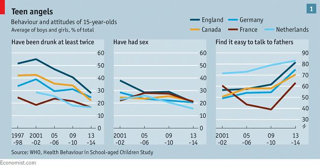El comportamiento de los jovenes de 15 años es responsabilidad de las TIC