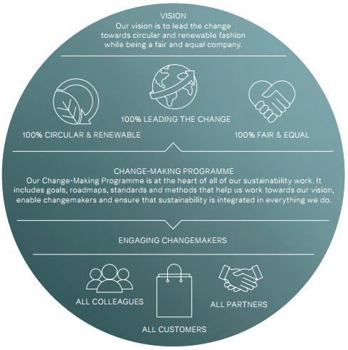 El programa de reciclaje de H&M es parte de la estrategia de sustentabilidad de la marca