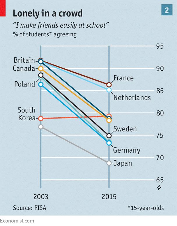 Datos sobre la soledad en diferentes paises ¿es responsabilidad de las TIC?
