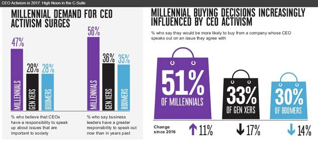 Los millennials exigen activismo del CEO