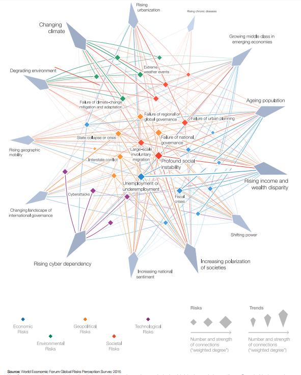 Mapa de riesgos globales