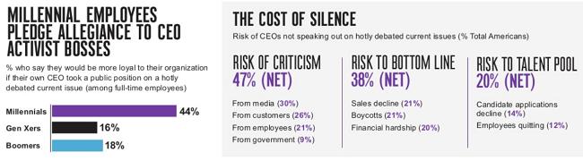 Los millennials son mas leales a empresas que tienen CEOs activistas