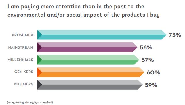 Los clientes quieren productos con impacto social