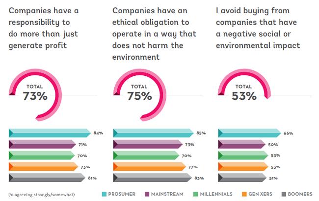 Una encuesta revela cuales son las responsabilidades de las empresas aparte de generar ganancias