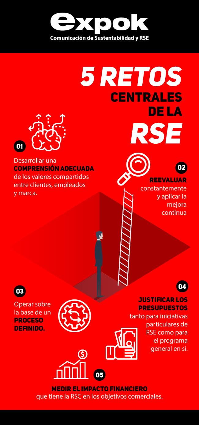 5 retos de la RSE