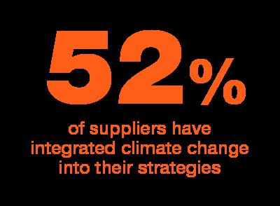Porcentaje de proveedores que han integrado el cambio climatico en sus estrategias