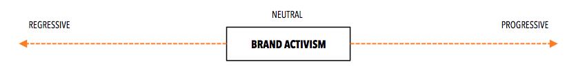Brand Activism - Activismo de marca