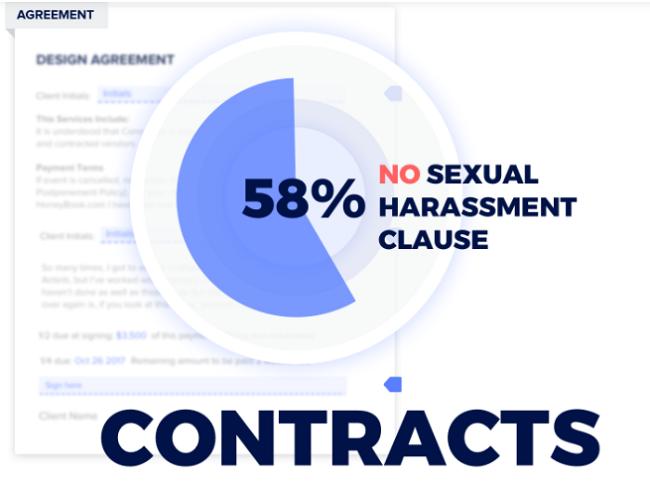 ¿Cuál es la solución de empleados freelance y acoso sexual?