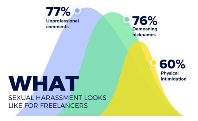 Como es el acoso sexual para los empleados freelance