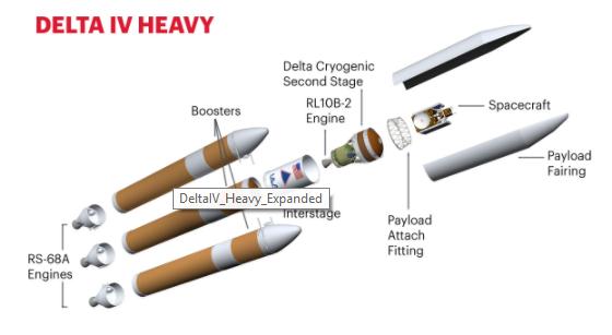 El impacto ambiental del carro al espacio de Elon Musk Delta IV Heavy