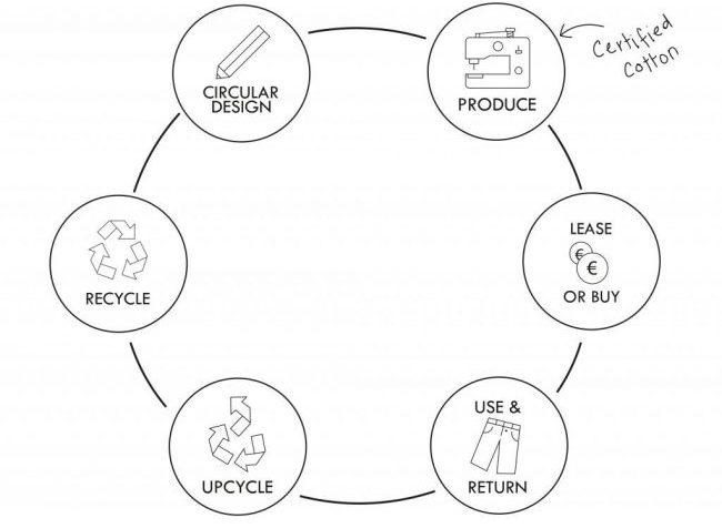 3 preguntas sobre el futuro de los negocios sostenibles