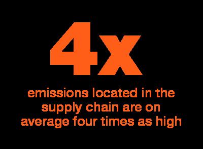 Emisiones en cadena de suministro sustentable