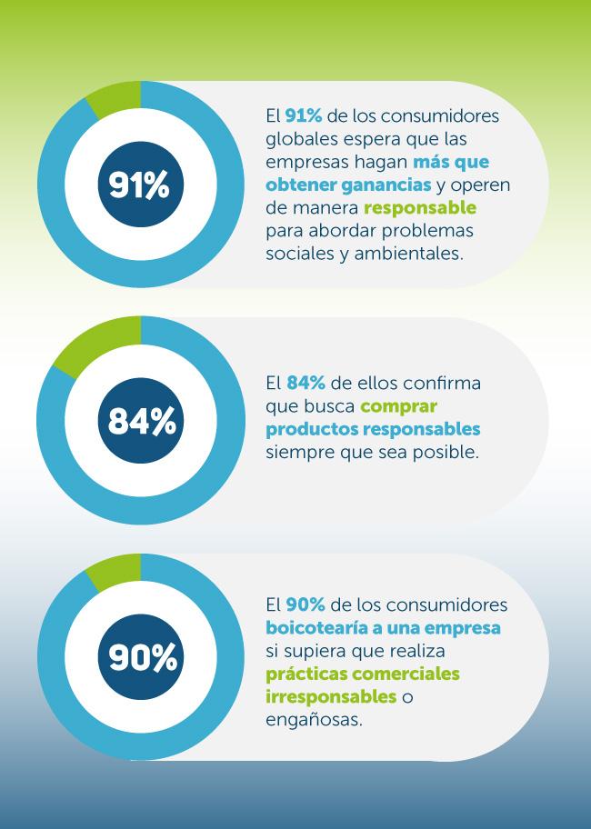 Datos de un estudio global de RSE que comprueben que los consumidores prefieren marcas responsables