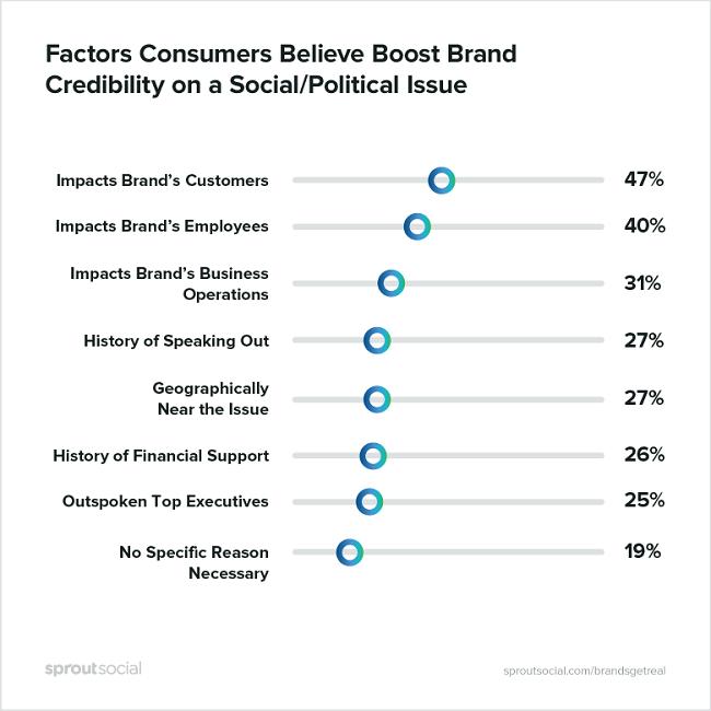Factores que los consumidores creen que afectan la credibilidad de tomar posturas sociales y politicas por las marcas