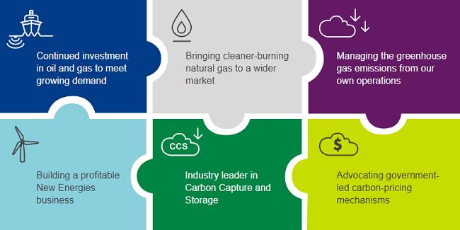 Futuro bajo de carbones objetivo de la responsabilidad social de Shell