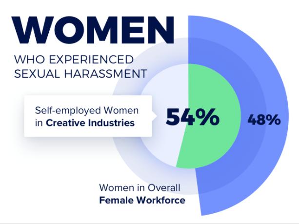 empleados freelance y acoso sexual