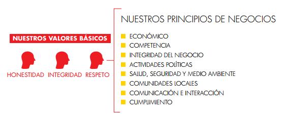 Los principios de Shell