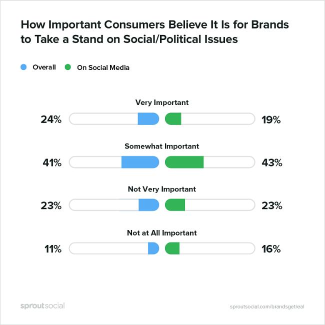 Cual es la importancia para los clientes que las marcas tomen posturas sociales y politicas