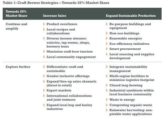 Estrategias de ventas para cerveza sustentable