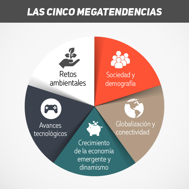 Estas son las 5 megatendencias en inversion responsable