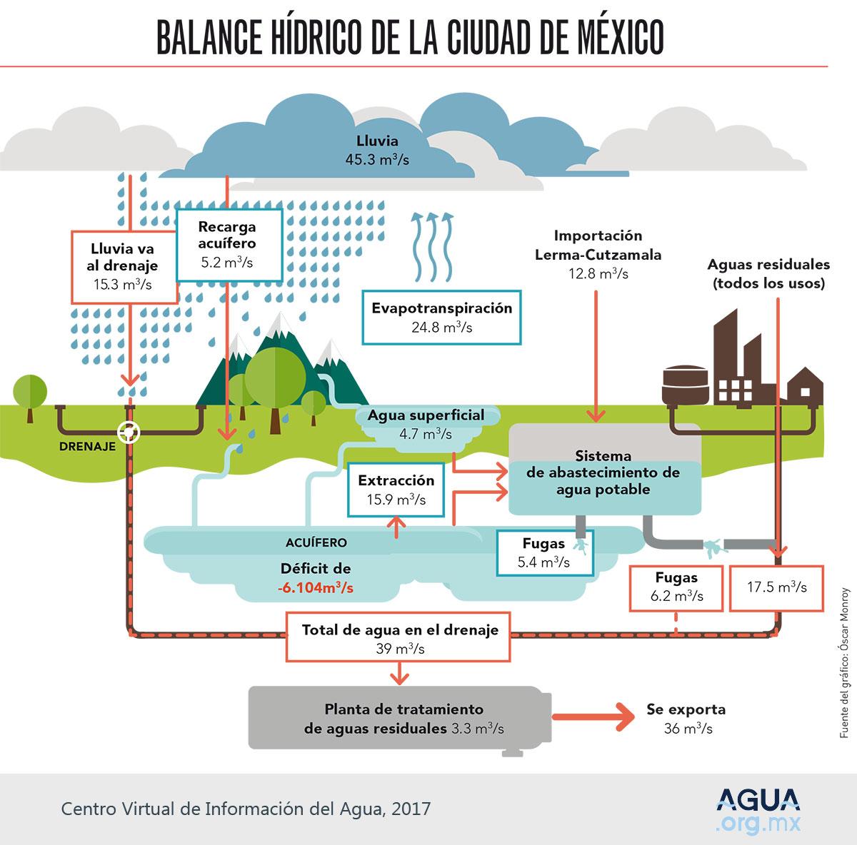 10 postales para conmemorar el Día Mundial del Agua