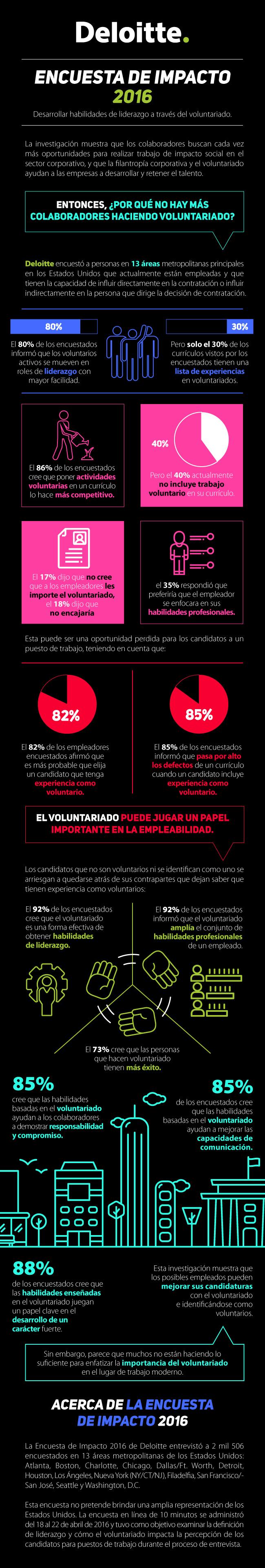 Infografia de Deloiite encuesta de impacto como el voluntariado fortalece el vinculo con la comunidad