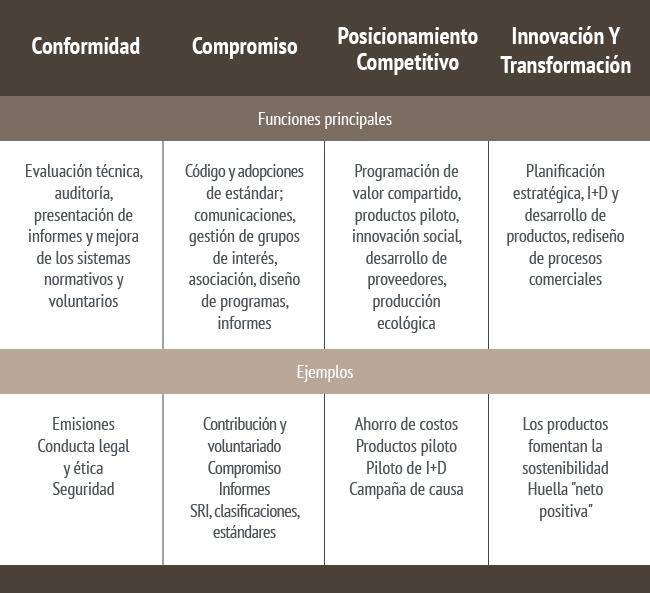 Conformidad, Compromiso, Posicionamiento competitivo e y Innovación y Transformación