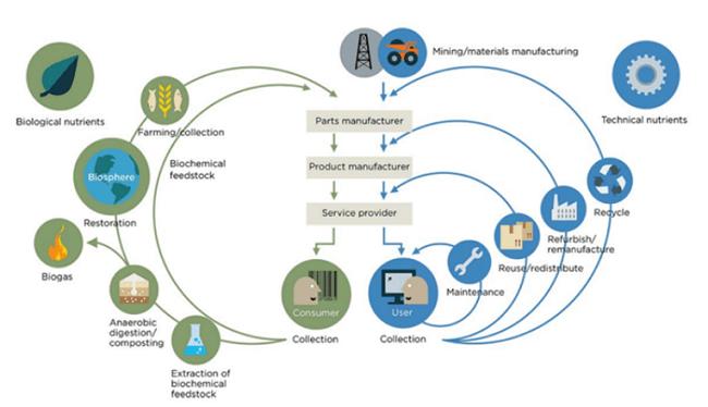 Las empresas artífices de cambio implementan la producción de circuito cerrado y avanzan una economía circular.