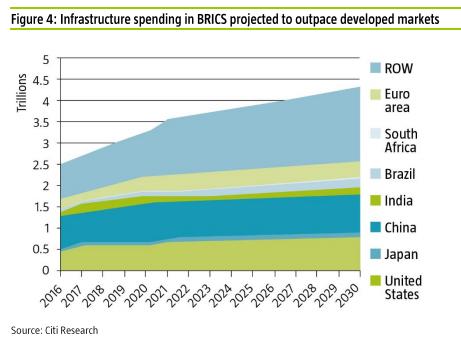 Gastos de infraestructura en los paises BRICS