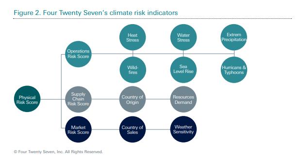 Estos son los indicadores de riesgo al clima