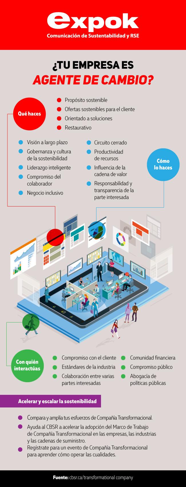Ser empresa agente de cambio infografia
