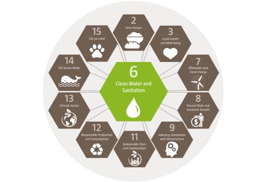 ODS 6 relacionado con los retos y oportunidades del agua