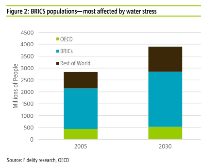 Retos y oportunidades del agua en los paises BRICS
