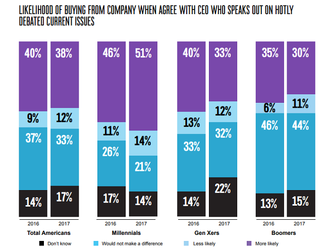 Probabilidades de comprar de una empresa que toma posturas sociales