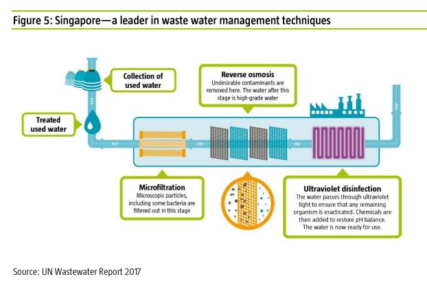 Como maneja los retos y oportunidades del agua Singapur