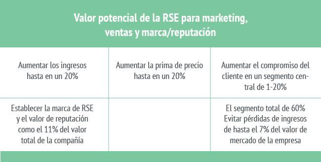 Ventaja corporativa de la RSE para marketing, ventas y marca