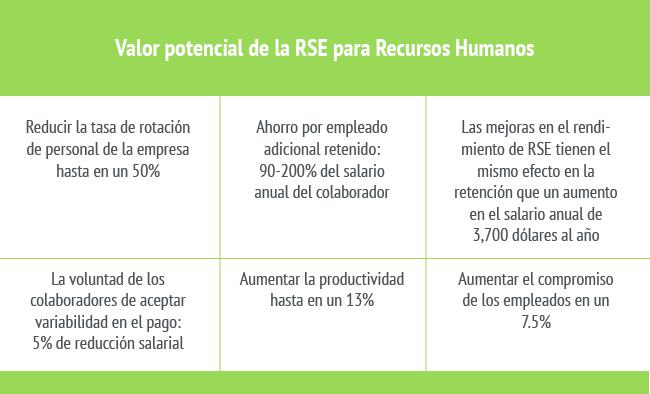 Ventaja corporativa de la RSE para recursos humanos
