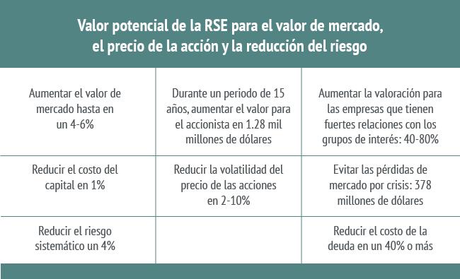 Ventaja corporativa de la RSE para el valor del mercado, precio de la accion