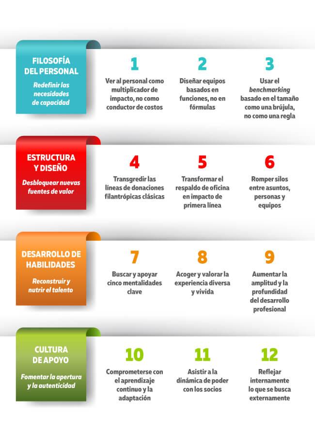 El impacto de las fundaciones empresariales - 12 formas en que se están transformando para transformar su impacto