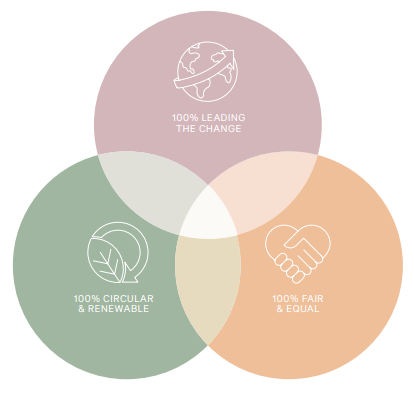 Las ambiciones de H&M cuando se trata de la sustentabilidad