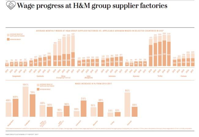 Después de la crítica de Clean Clothes Campaign H&M publicó datos sobre los salarios promedios de los proveedores