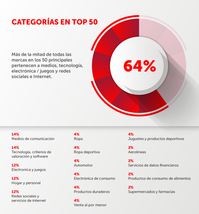 Categorias en el reporte sobre marcas relevantes