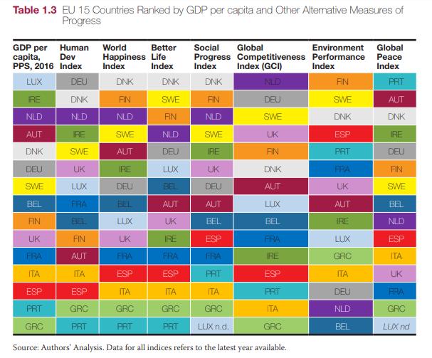 Clasificacion de paises de GDP per capita