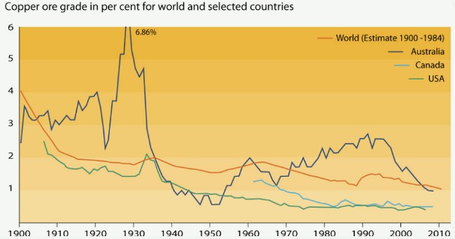 Cobre en el mundo y paises seleccionados