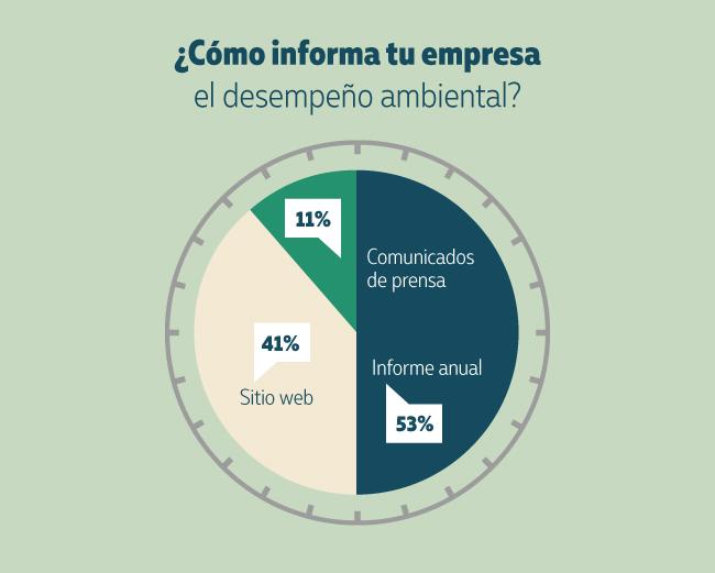 Como informa tu empresa el desempeño ambiental - el estado de sustentabilidad 2018