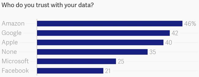 La responsabilidad de Facebook en quien creen los usuarios con sus datos